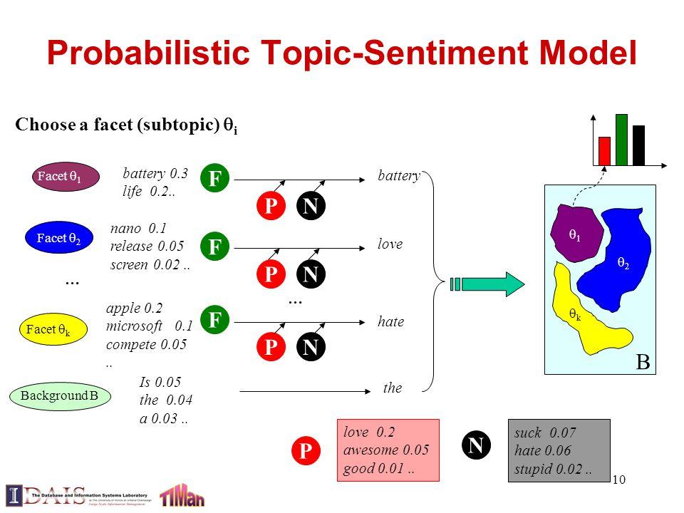 10 Probabilistic Topic-Sentiment Model kk 11 22 B Facet  1 Facet  k Facet  2 … Background B Choose a facet (subtopic)  i battery 0.3 life 0.2..