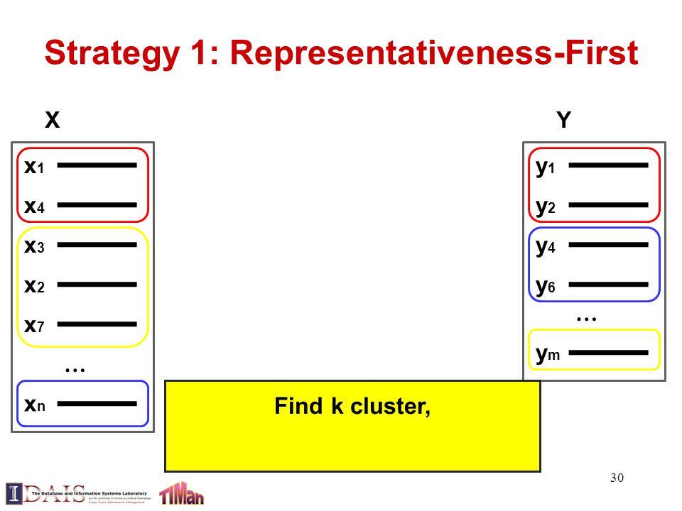 Strategy 1: Representativeness-First 30 x1x1 x4x4 xnxn … x3x3 X x2x2 x7x7 y1y1 y2y2 ymym … y4y4 Y y6y6 Find k cluster,