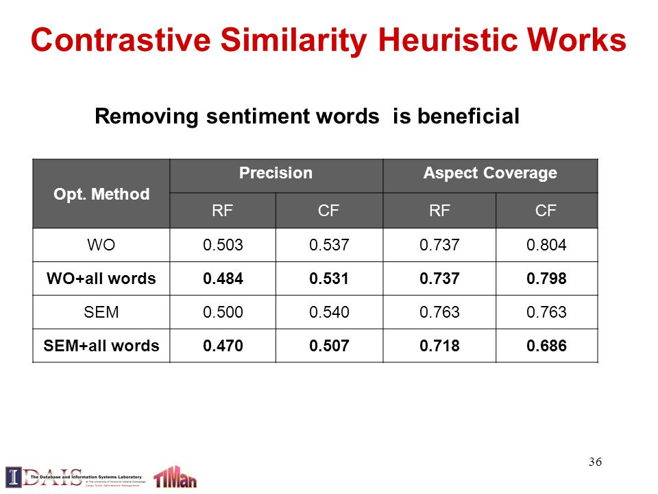 Contrastive Similarity Heuristic Works 36 Opt. Method PrecisionAspect Coverage RFCFRFCF WO0.5030.5370.7370.804 WO+all words0.4840.5310.7370.798 SEM0.5