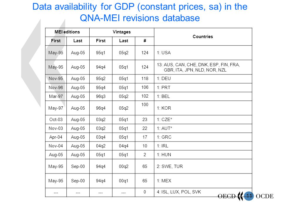 11 Data availability for GDP (constant prices, sa) in the QNA-MEI revisions database MEI editionsVintages Countries FirstLastFirstLast# May-95Aug-0595q105q21241: USA May-95Aug-0594q405q1124 13: AUS, CAN, CHE, DNK, ESP, FIN, FRA, GBR, ITA, JPN, NLD, NOR, NZL Nov-95Aug-0595q205q11181: DEU Nov-96Aug-0595q405q1 106 1: PRT Mar-97Aug-0596q305q2 102 1: BEL May-97Aug-0596q405q2 100 1: KOR Oct-03Aug-0503q205q1231: CZE* Nov-03Aug-0503q205q1221: AUT* Apr-04Aug-0503q405q1171: GRC Nov-04Aug-0504q204q4101: IRL Aug-05 05q1 21: HUN May-95Sep-0094q400q2652: SWE, TUR May-95Sep-0094q400q1651: MEX --- 04: ISL, LUX, POL, SVK
