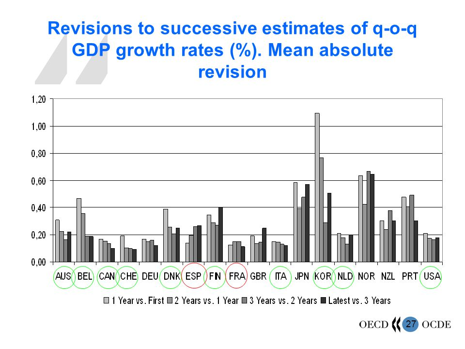 27 Revisions to successive estimates of q-o-q GDP growth rates (%).