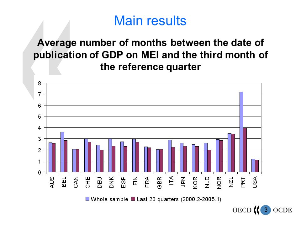 3 Main results Average number of months between the date of publication of GDP on MEI and the third month of the reference quarter