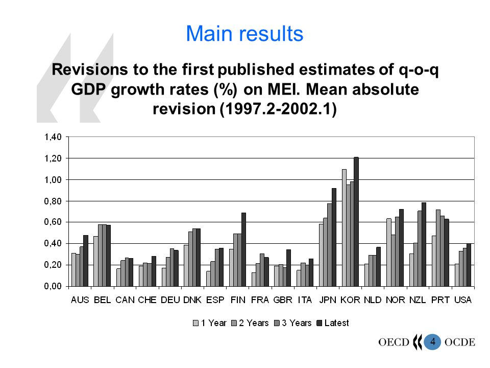4 Main results Revisions to the first published estimates of q-o-q GDP growth rates (%) on MEI.