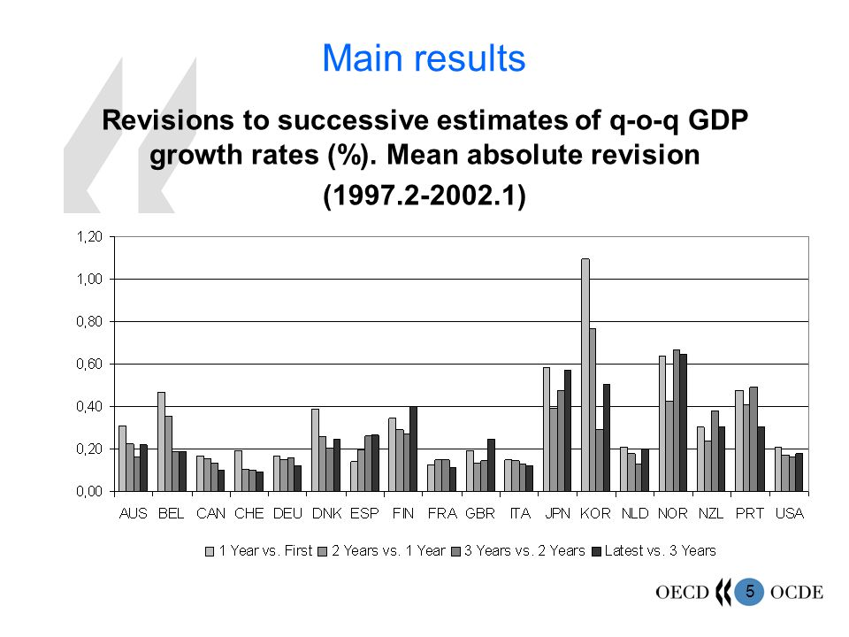 5 Main results Revisions to successive estimates of q-o-q GDP growth rates (%).