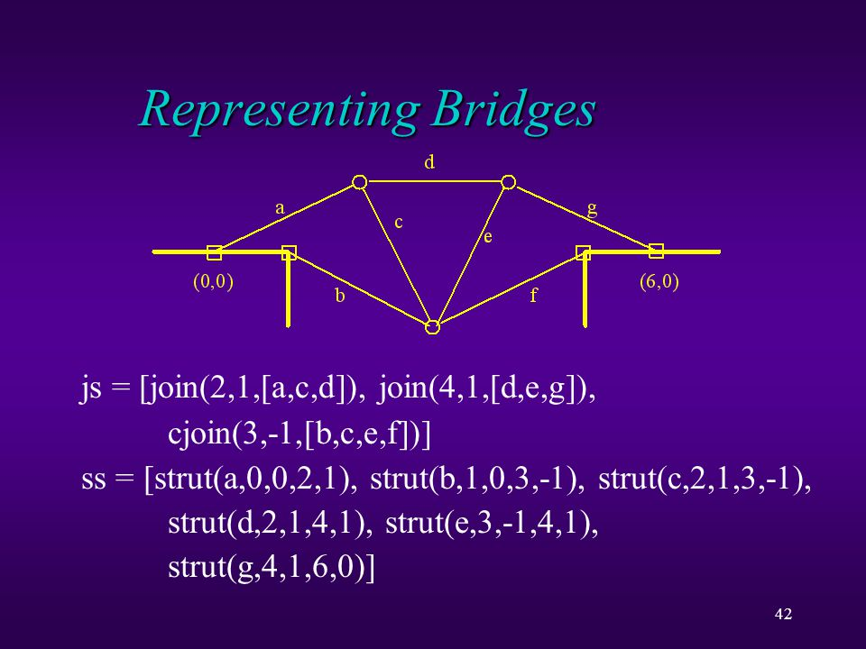 42 Representing Bridges js = [join(2,1,[a,c,d]), join(4,1,[d,e,g]), cjoin(3,-1,[b,c,e,f])] ss = [strut(a,0,0,2,1), strut(b,1,0,3,-1), strut(c,2,1,3,-1), strut(d,2,1,4,1), strut(e,3,-1,4,1), strut(g,4,1,6,0)]