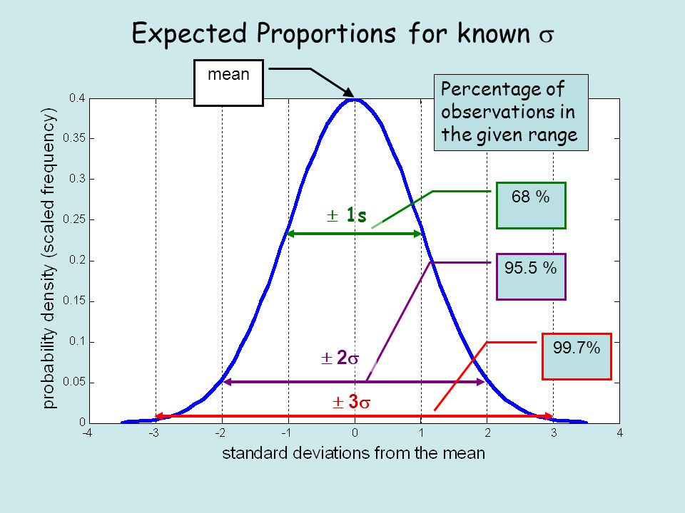 68 % 95.5 % 99.7% Expected Proportions for known  Percentage of observations in the given range  1s  2 2  3 3 mean