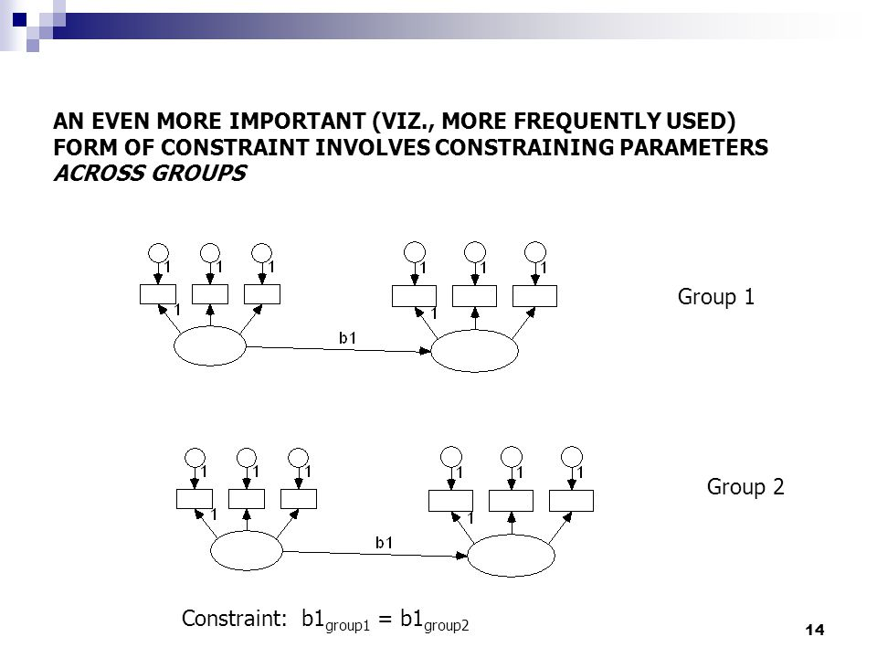 14 AN EVEN MORE IMPORTANT (VIZ., MORE FREQUENTLY USED) FORM OF CONSTRAINT INVOLVES CONSTRAINING PARAMETERS ACROSS GROUPS Group 1 Group 2 Constraint: b1 group1 = b1 group2
