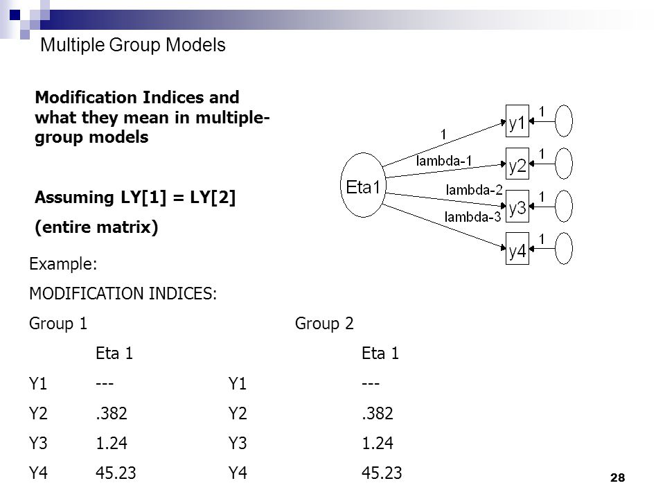 28 Multiple Group Models Modification Indices and what they mean in multiple- group models Assuming LY[1] = LY[2] (entire matrix) Example: MODIFICATION INDICES: Group 1Group 2Eta 1 Y1---Y1--- Y2.382Y2.382 Y31.24Y31.24 Y445.23Y445.23