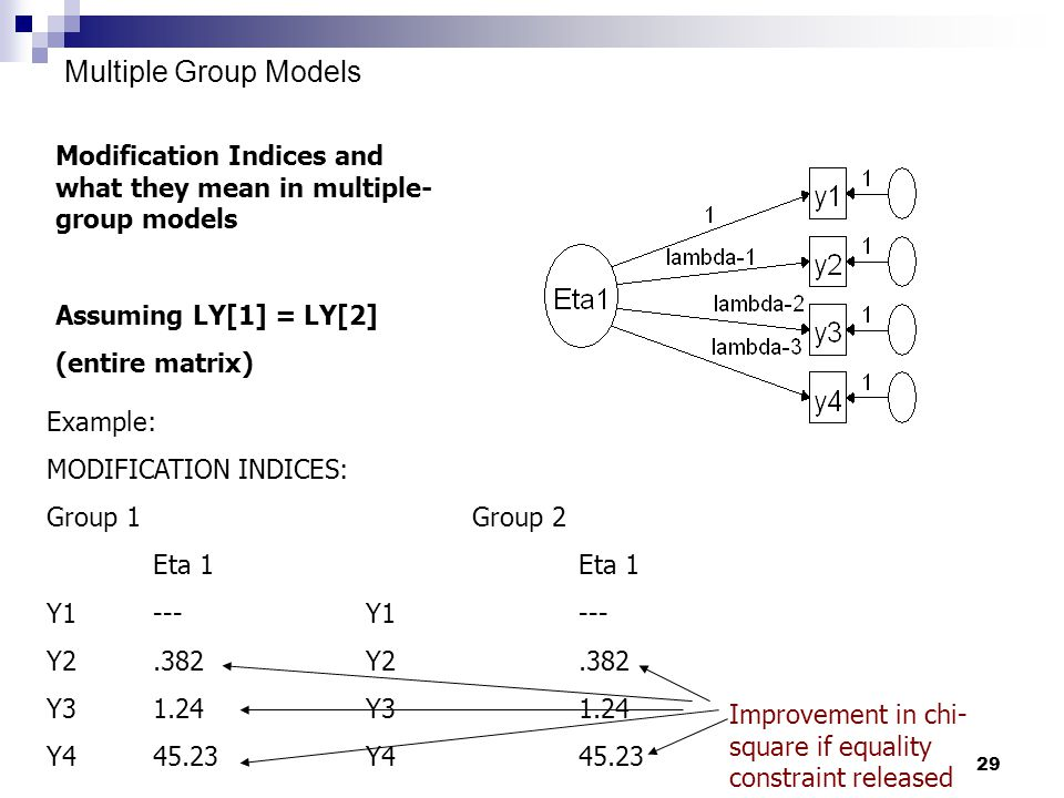29 Multiple Group Models Modification Indices and what they mean in multiple- group models Assuming LY[1] = LY[2] (entire matrix) Example: MODIFICATION INDICES: Group 1Group 2Eta 1 Y1---Y1--- Y2.382Y2.382 Y31.24Y31.24 Y445.23Y445.23 Improvement in chi- square if equality constraint released