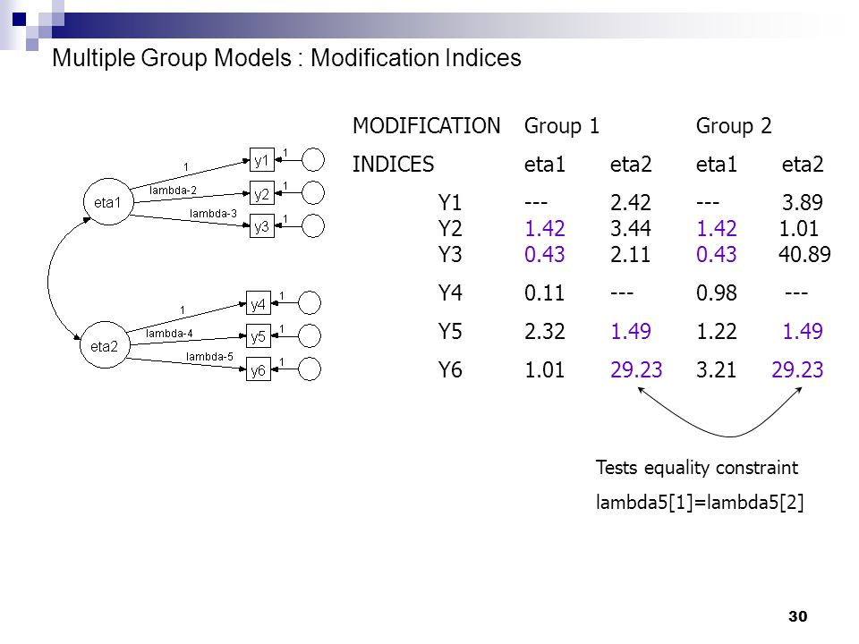 30 Multiple Group Models : Modification Indices MODIFICATIONGroup 1 Group 2 INDICESeta1 eta2 eta1 eta2 Y1---2.42---3.89 Y21.423.441.42 1.01 Y30.432.110.43 40.89 Y40.11---0.98 --- Y52.321.491.221.49 Y61.0129.233.21 29.23 Tests equality constraint lambda5[1]=lambda5[2]