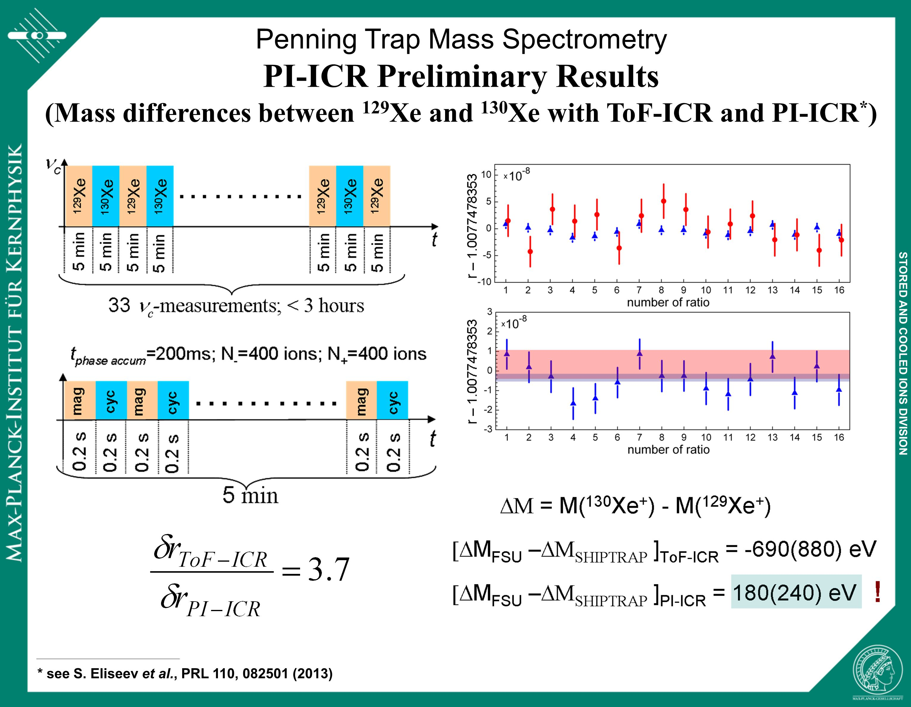 STORED AND COOLED IONS DIVISION Penning Trap Mass Spectrometry PI-ICR Preliminary Results (Mass differences between 129 Xe and 130 Xe with ToF-ICR and PI-ICR * ) * see S.