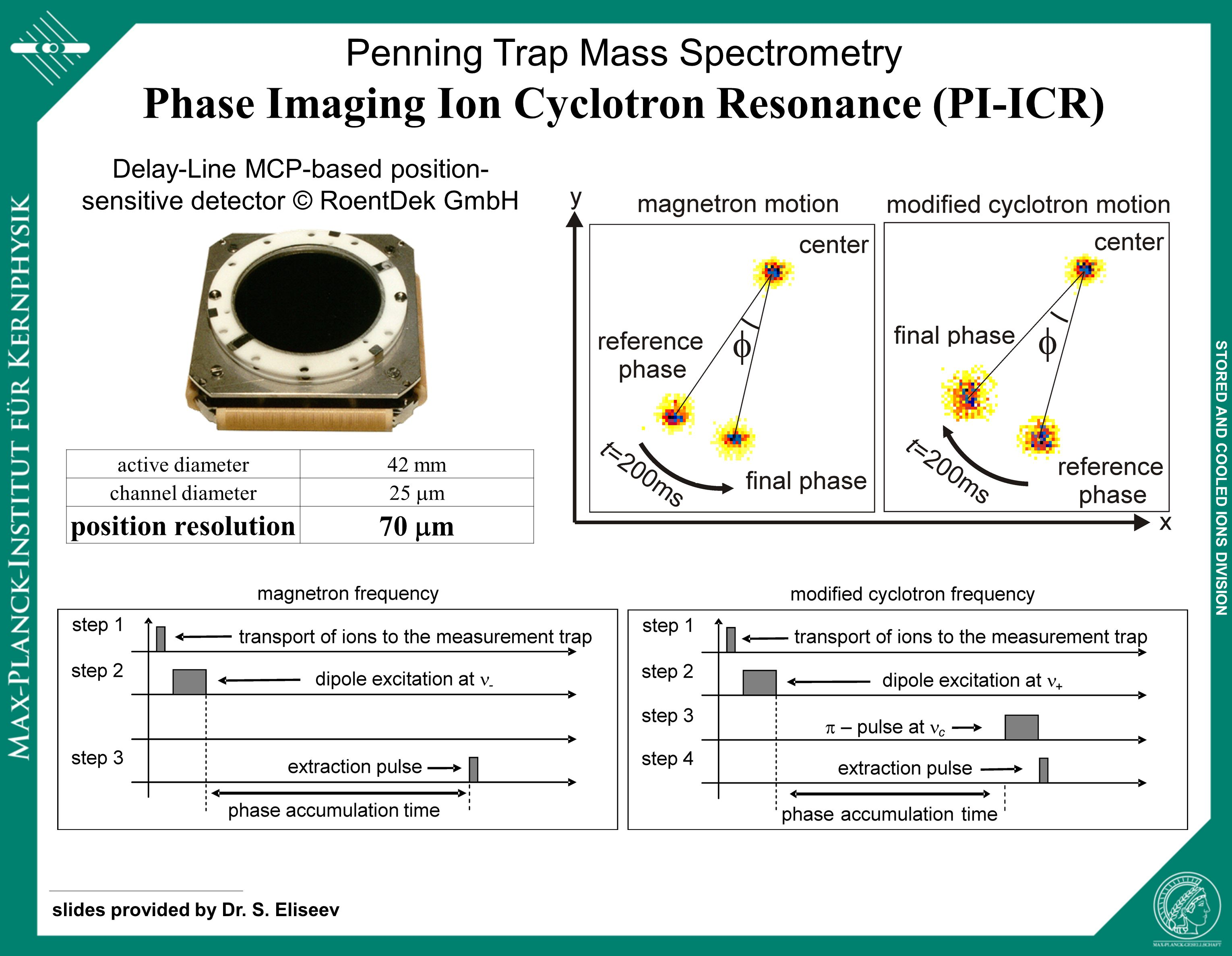 STORED AND COOLED IONS DIVISION Penning Trap Mass Spectrometry Phase Imaging Ion Cyclotron Resonance (PI-ICR) active diameter42 mm channel diameter 25  m position resolution 70  m Delay-Line MCP-based position- sensitive detector © RoentDek GmbH slides provided by Dr.