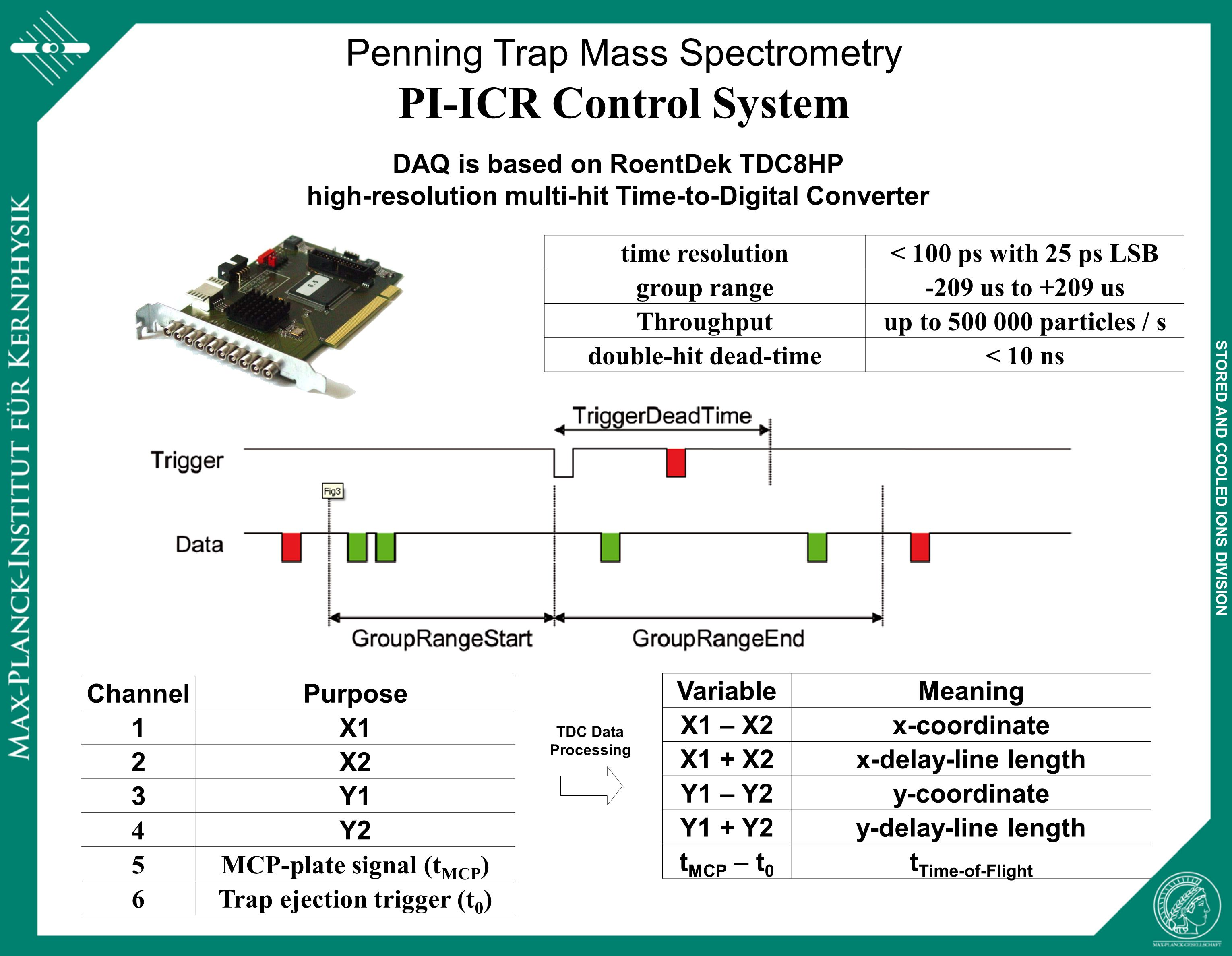 STORED AND COOLED IONS DIVISION Penning Trap Mass Spectrometry PI-ICR Control System X1 – X2x-coordinate Y1 – Y2y-coordinate t MCP – t 0 t Time-of-Flight X1 + X2x-delay-line length Y1 + Y2y-delay-line length Calibration histograms Cartesian Phase Imaging and ToF for completeness