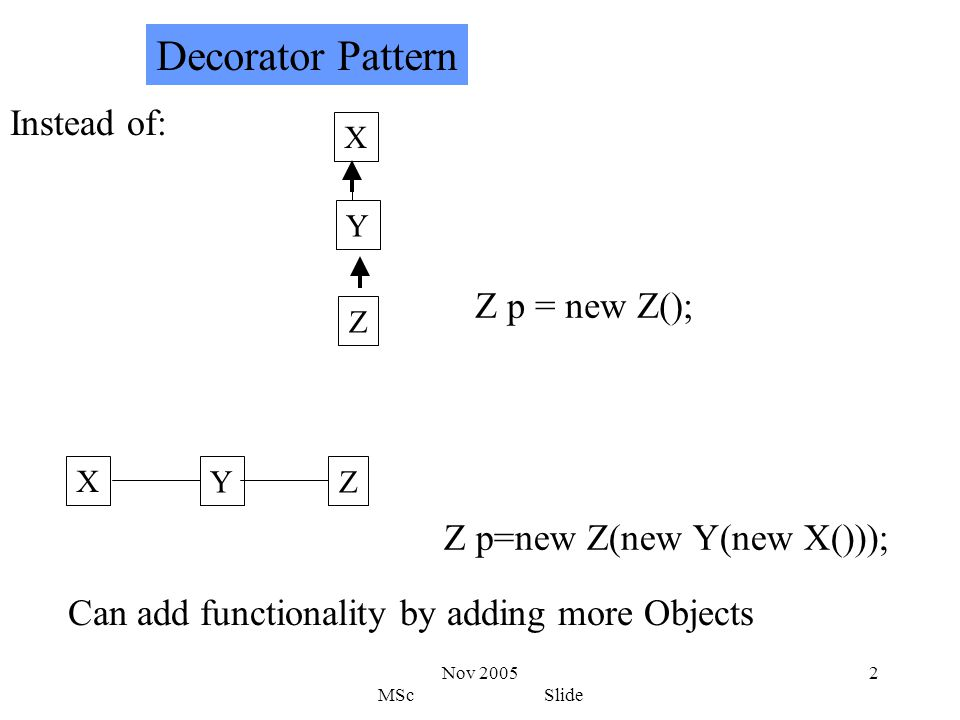 Nov 2005 MSc Slide 2 Instead of: Decorator Pattern X Y Z Z p = new Z(); X YZ Z p=new Z(new Y(new X())); Can add functionality by adding more Objects