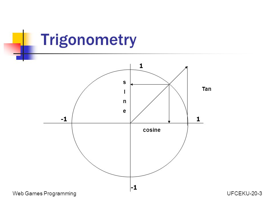 UFCEKU-20-3Web Games Programming Trigonometry 1 1 cosine sInesIne Tan