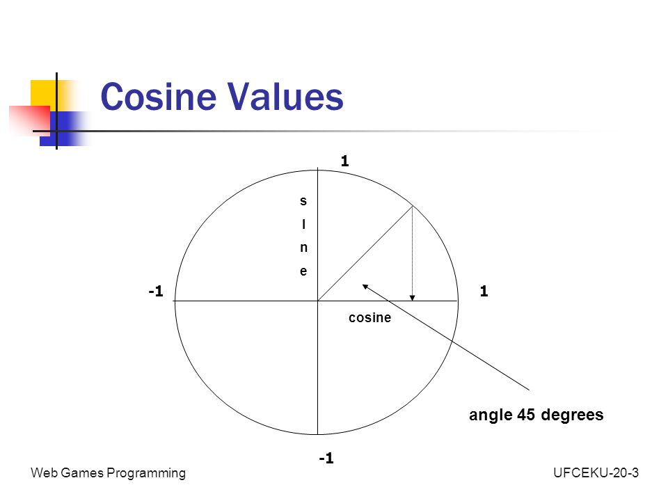 UFCEKU-20-3Web Games Programming Cosine Values 1 1 cosine sInesIne angle 45 degrees