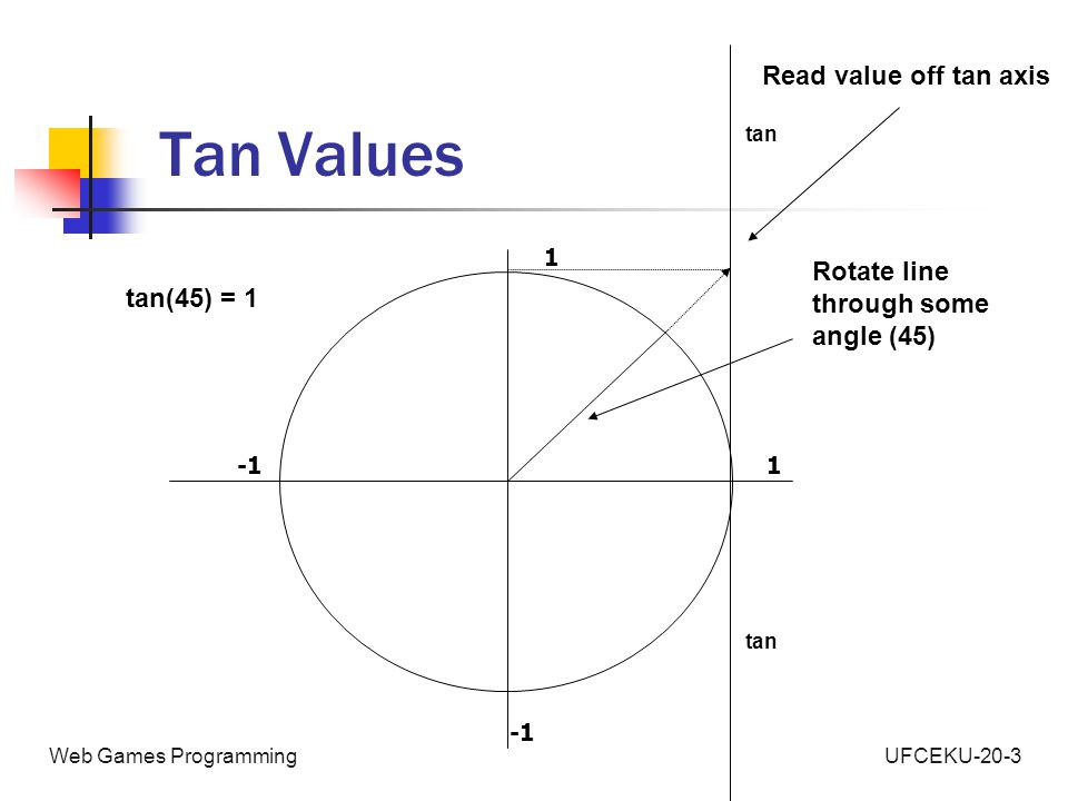 UFCEKU-20-3Web Games Programming Tan Values 1 1 tan Rotate line through some angle (45) Read value off tan axis tan tan(45) = 1