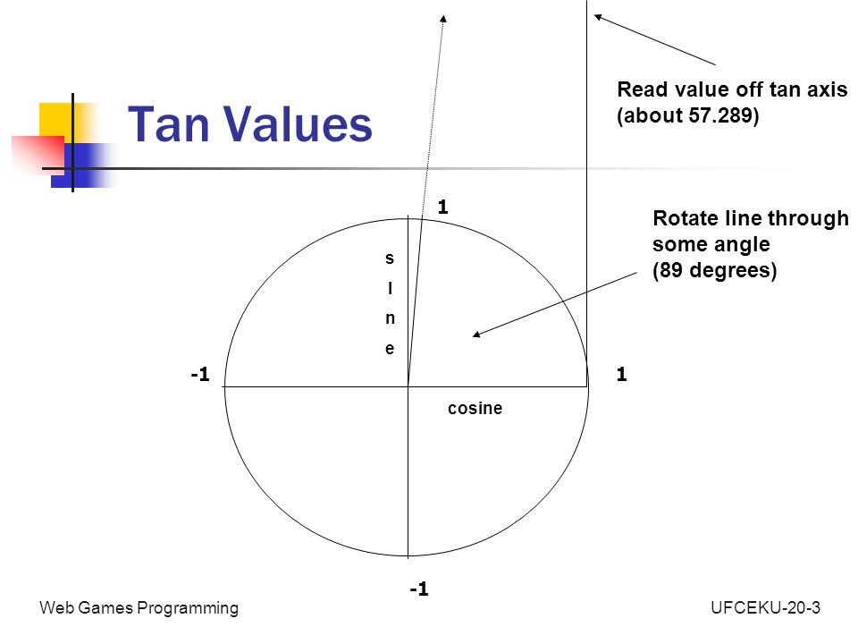 UFCEKU-20-3Web Games Programming Tan Values 1 1 cosine sInesIne Rotate line through some angle (89 degrees) Read value off tan axis (about 57.289)