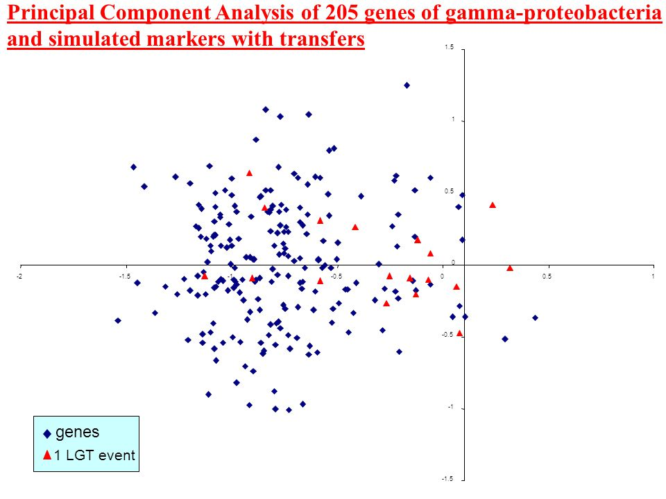 genes 1 LGT event Principal Component Analysis of 205 genes of gamma-proteobacteria and simulated markers with transfers