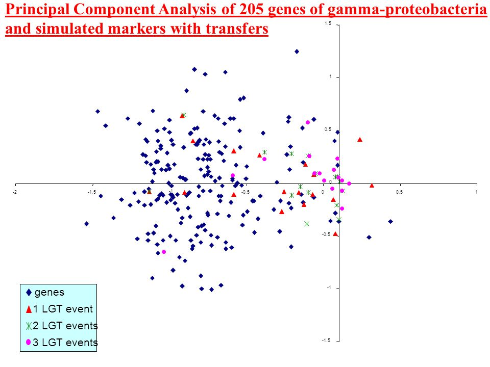 genes 1 LGT event 2 LGT events 3 LGT events Principal Component Analysis of 205 genes of gamma-proteobacteria and simulated markers with transfers