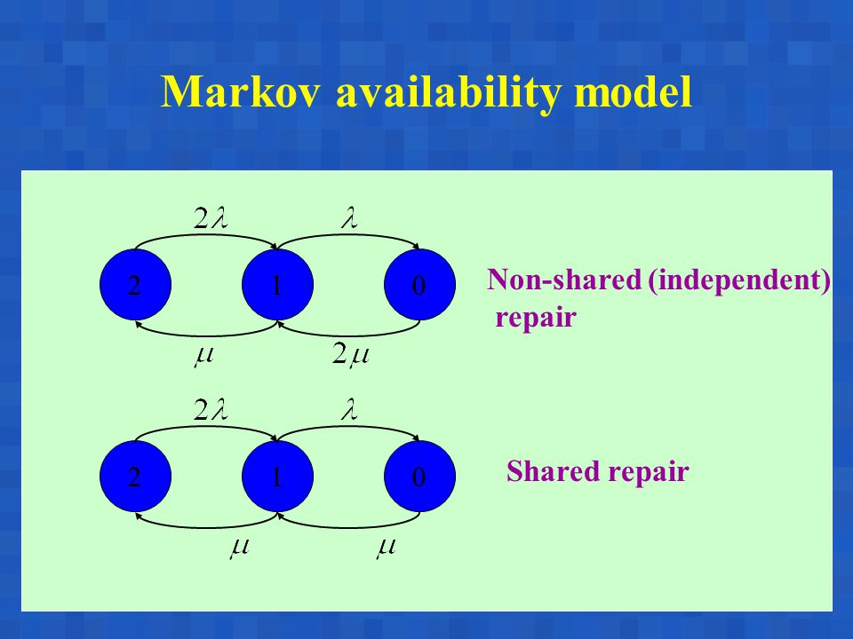A. BobbioReggio Emilia, June 17-18, 200334 210 210 Non-shared (independent) repair Shared repair Markov availability model
