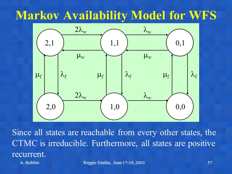 A. BobbioReggio Emilia, June 17-18, 200357 Markov Availability Model for WFS 0,0 2,11,1 1,02,0 0,1 f 2 w w ww ww w ff ff ff f f Since all st