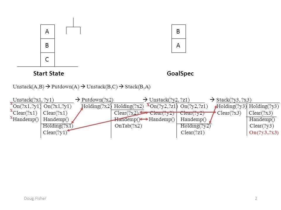 Doug Fisher2 A B C B A Start StateGoalSpec Unstack(A,B)  Putdown(A)  Unstack(B,C)  Stack(B,A) Unstack( x1, y1)  Putdown( x2)  Unstack( y2, z1)  Stack( y3, x3) On( x1, y1) On( x1, y1) Holding( x2) Holding( x2) On( y2, z1) On( y2, z1) Holding( y3) Holding( y3) Clear( x1) Clear( x1) Clear( x2) Clear( y2) Clear( y2) Clear( x3) Clear( x3) Handemp() Handemp() Handemp() Holding( x1) OnTab( x2) Holding( y2) Clear( y3) Clear( y1) Clear( z1) On( y3, x3) x x x x