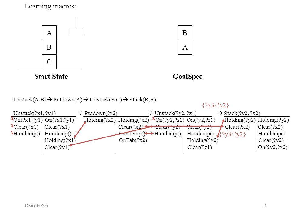 Doug Fisher4 Learning macros: A B C B A Start StateGoalSpec Unstack(A,B)  Putdown(A)  Unstack(B,C)  Stack(B,A) Unstack( x1, y1)  Putdown( x2)  Unstack( y2, z1)  Stack( y2, x2) On( x1, y1) On( x1, y1) Holding( x2) Holding( x2) On( y2, z1) On( y2, z1) Holding( y2) Holding( y2) Clear( x1) Clear( x1) Clear( x2) Clear( y2) Clear( y2) Clear( x2) Clear( x2) Handemp() Handemp() Handemp() Holding( x1) OnTab( x2) Holding( y2) Clear( y2) Clear( y1) Clear( z1) On( y2, x2) xx x x { y3/ y2} { x3/ x2}