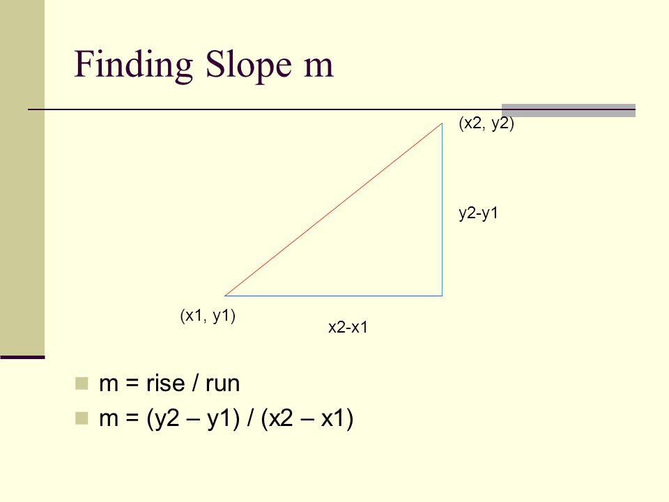 Finding Slope m m = rise / run m = (y2 – y1) / (x2 – x1) (x2, y2) (x1, y1) y2-y1 x2-x1