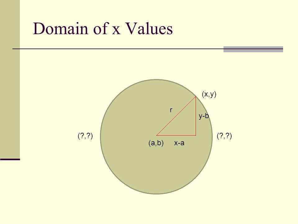 Domain of x Values (a,b) (x,y) r x-a y-b ( , )