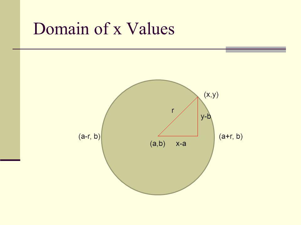 Domain of x Values (a,b) (x,y) r x-a y-b (a+r, b)(a-r, b)