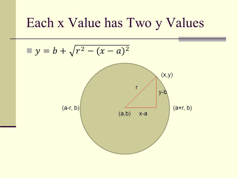 Each x Value has Two y Values (a,b) (x,y) r x-a y-b (a+r, b)(a-r, b)