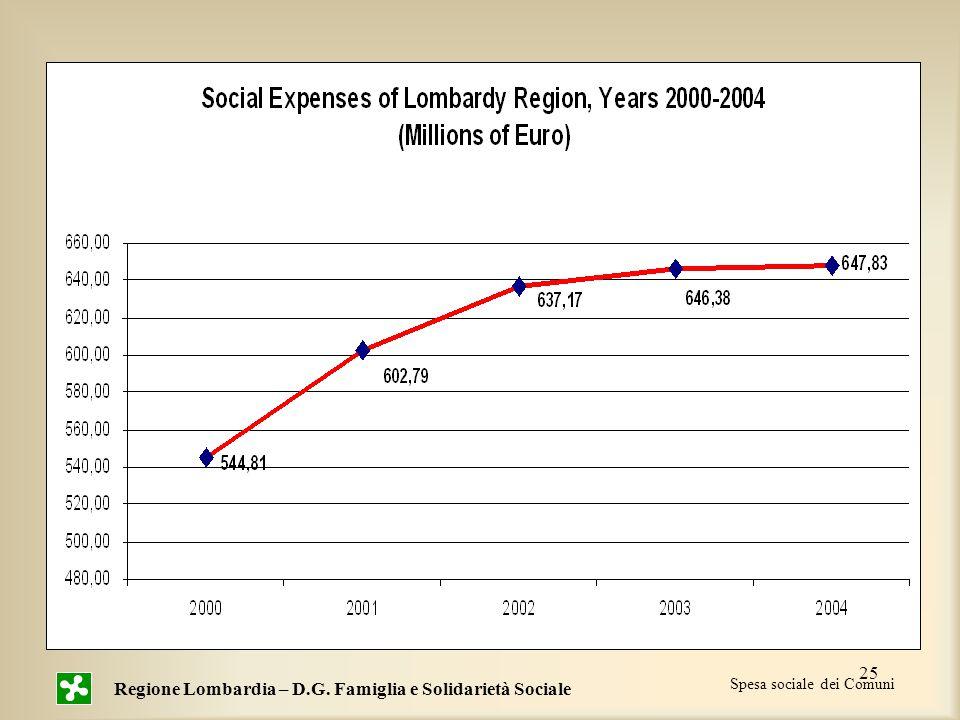 25 Spesa sociale dei Comuni Regione Lombardia – D.G. Famiglia e Solidarietà Sociale