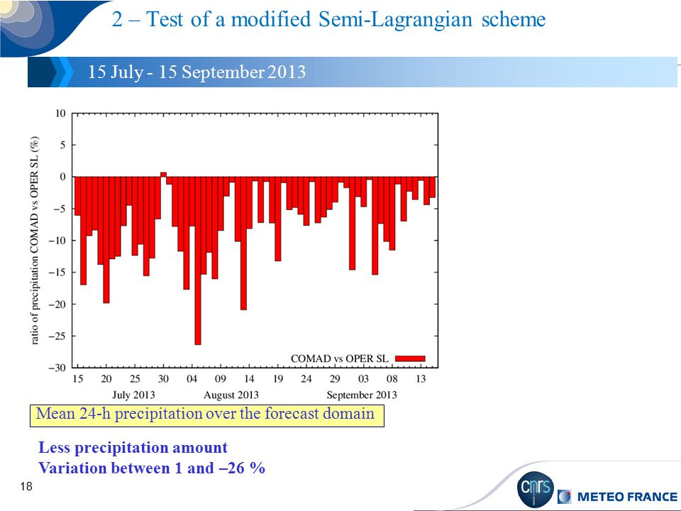 18 2 – Test of a modified Semi-Lagrangian scheme 15 July - 15 September 2013 Mean 24-h precipitation over the forecast domain Less precipitation amount Variation between 1 and –26 %