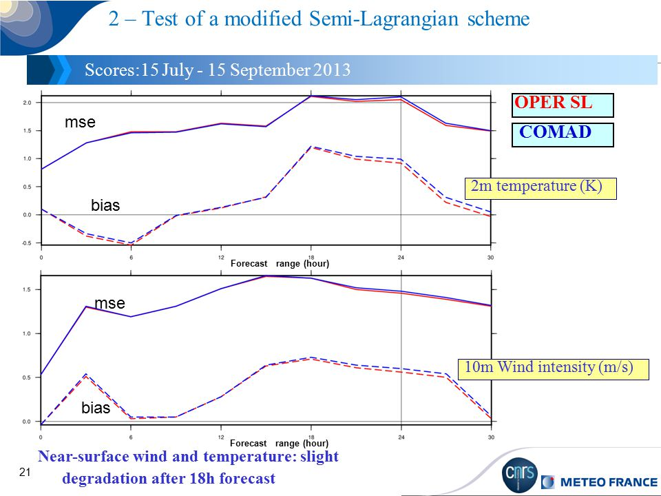 21 2 – Test of a modified Semi-Lagrangian scheme Scores:15 July - 15 September 2013 Near-surface wind and temperature: slight degradation after 18h forecast Forecast range (hour) 2m temperature (K) 10m Wind intensity (m/s) bias mse bias mse COMAD OPER SL