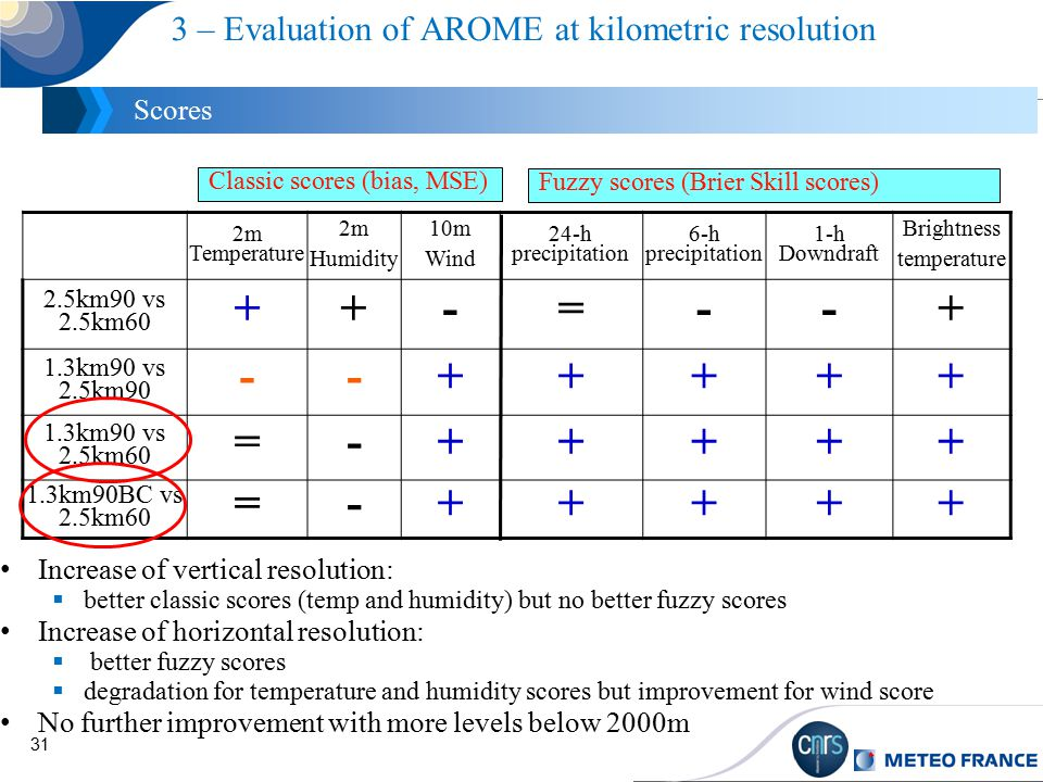 31 3 – Evaluation of AROME at kilometric resolution Scores Increase of vertical resolution:  better classic scores (temp and humidity) but no better fuzzy scores Increase of horizontal resolution:  better fuzzy scores  degradation for temperature and humidity scores but improvement for wind score No further improvement with more levels below 2000m 2m Temperature 2m Humidity 10m Wind 24-h precipitation 6-h precipitation 1-h Downdraft Brightness temperature 2.5km90 vs 2.5km60 ++-=--+ 1.3km90 vs 2.5km90 --+++++ 1.3km90 vs 2.5km60 =-+++++ 1.3km90BC vs 2.5km60 =-+++++ Classic scores (bias, MSE) Fuzzy scores (Brier Skill scores)