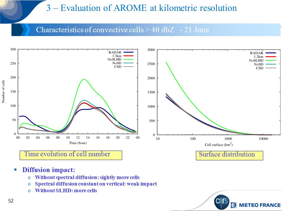 52 3 – Evaluation of AROME at kilometric resolution Characteristics of convective cells > 40 dbZ - 21 June  Diffusion impact: oWithout spectral diffusion: sightly more cells oSpectral diffusion constant on vertical: weak impact oWithout SLHD: more cells Time evolution of cell number Surface distribution