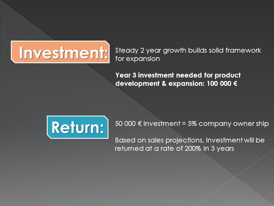 Steady 2 year growth builds solid framework for expansion Year 3 investment needed for product development & expansion: € € investment = 5% company owner ship Based on sales projections, investment will be returned at a rate of 200% in 3 years Investment: Return: