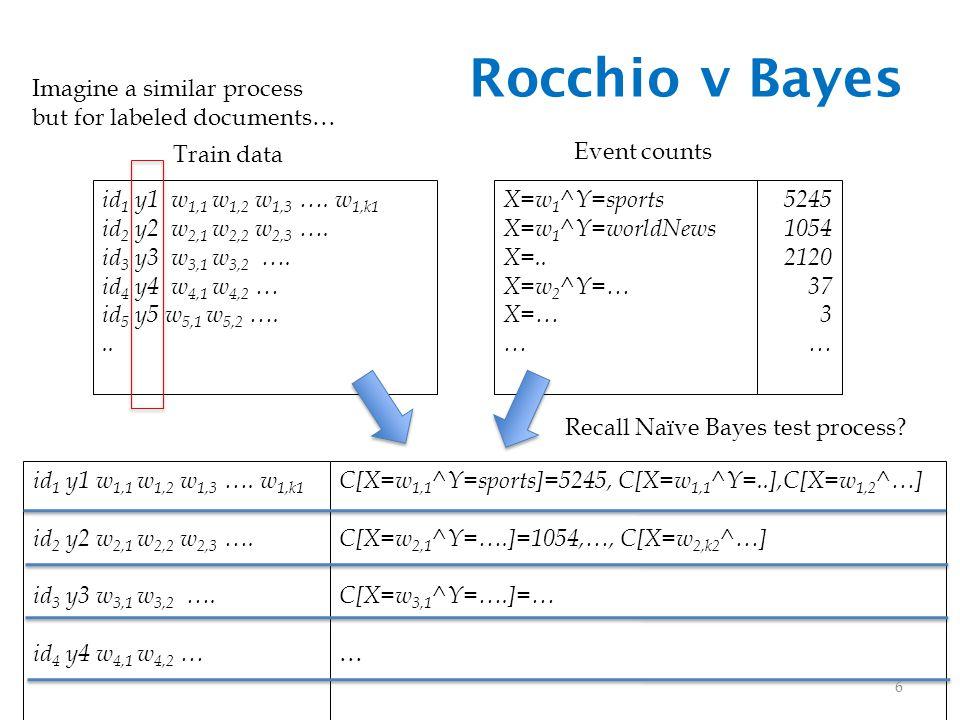 Rocchio v Bayes id 1 y1 w 1,1 w 1,2 w 1,3 …. w 1,k1 id 2 y2 w 2,1 w 2,2 w 2,3 ….