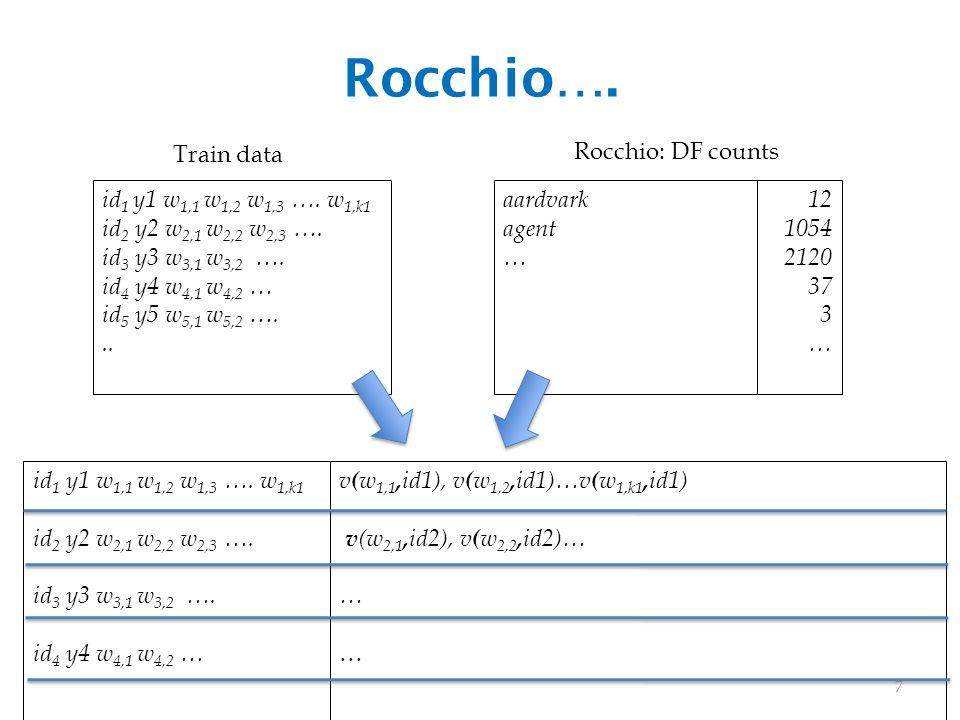 Rocchio…. id 1 y1 w 1,1 w 1,2 w 1,3 …. w 1,k1 id 2 y2 w 2,1 w 2,2 w 2,3 ….