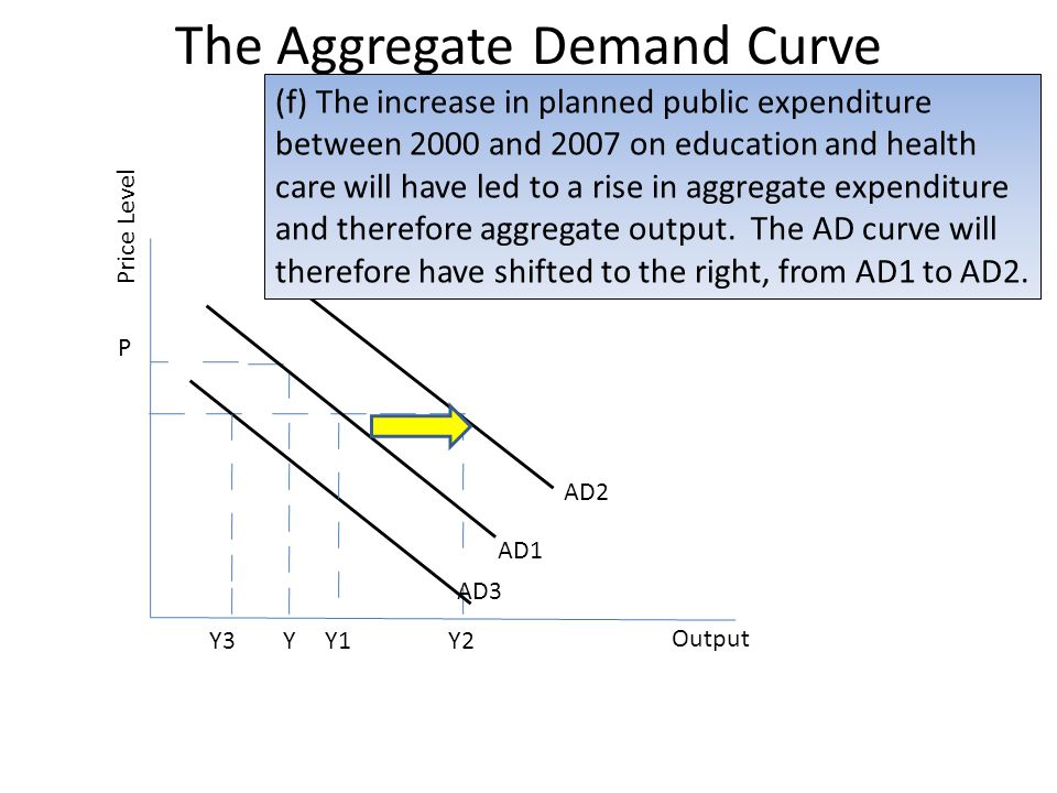 The Aggregate Demand Curve Price Level P YY1 Output AD3 AD1 Y3 AD2 Y2 (f) The increase in planned public expenditure between 2000 and 2007 on educatio