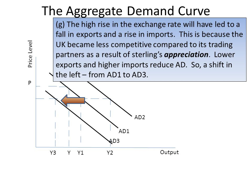 The Aggregate Demand Curve Price Level P YY1 Output AD3 AD1 Y3 AD2 Y2 (g) The high rise in the exchange rate will have led to a fall in exports and a