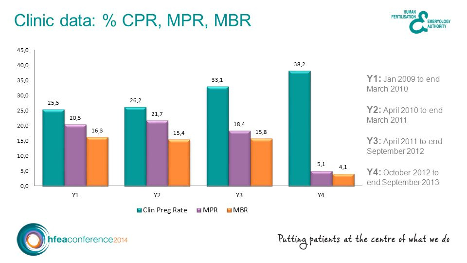 Clinic data: % CPR, MPR, MBR Y1: Jan 2009 to end March 2010 Y2: April 2010 to end March 2011 Y3: April 2011 to end September 2012 Y4: October 2012 to end September 2013