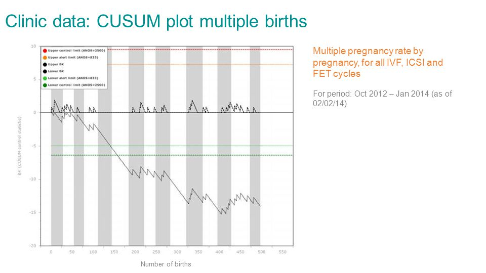 Clinic data: CUSUM plot multiple births Multiple pregnancy rate by pregnancy, for all IVF, ICSI and FET cycles For period: Oct 2012 – Jan 2014 (as of 02/02/14) Number of births