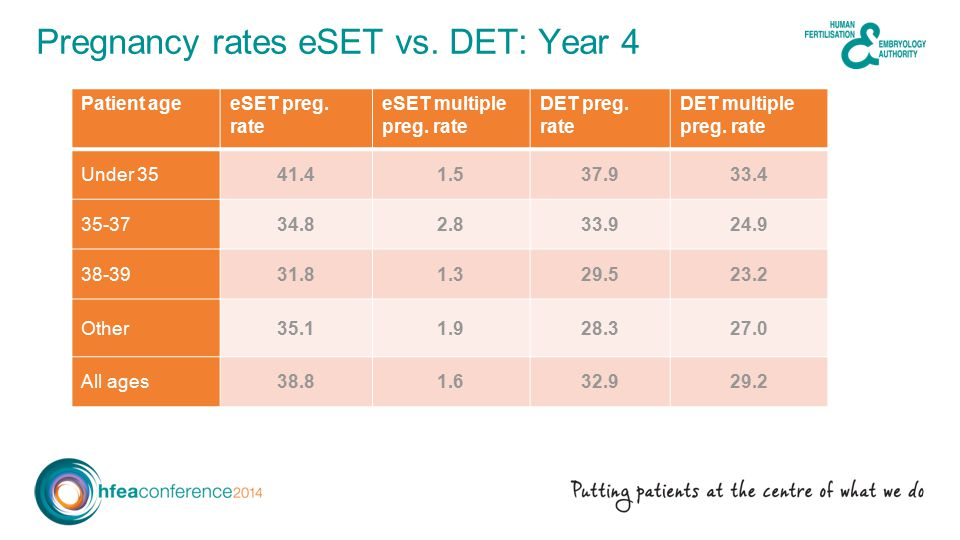 Pregnancy rates eSET vs. DET: Year 4 Patient ageeSET preg.