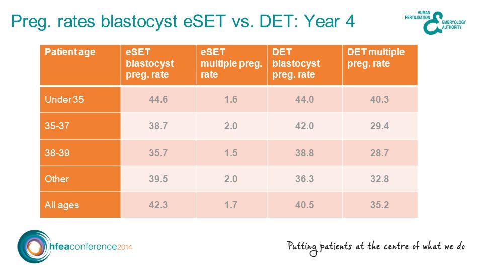 Preg.rates blastocyst eSET vs. DET: Year 4 Patient ageeSET blastocyst preg.
