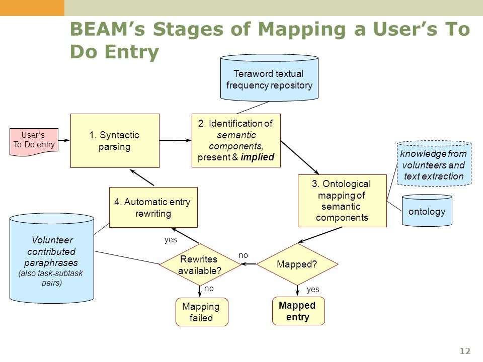 12 BEAM's Stages of Mapping a User's To Do Entry 1.