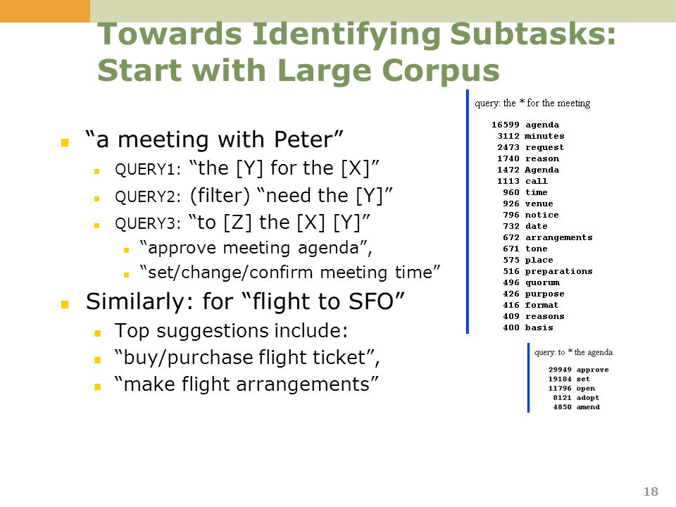 Towards Identifying Subtasks: Start with Large Corpus a meeting with Peter QUERY1: the [Y] for the [X] QUERY2: (filter) need the [Y] QUERY3: to [Z] the [X] [Y] approve meeting agenda , set/change/confirm meeting time Similarly: for flight to SFO Top suggestions include: buy/purchase flight ticket , make flight arrangements 18