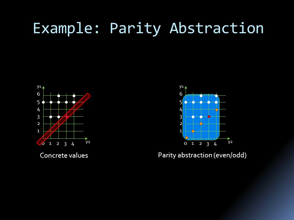 Example: Parity Abstraction 023 1 2 3 4 5 4 6 y2 y1 1 Concrete values 023 1 2 3 4 5 4 6 y2 y1 1 Parity abstraction (even/odd)