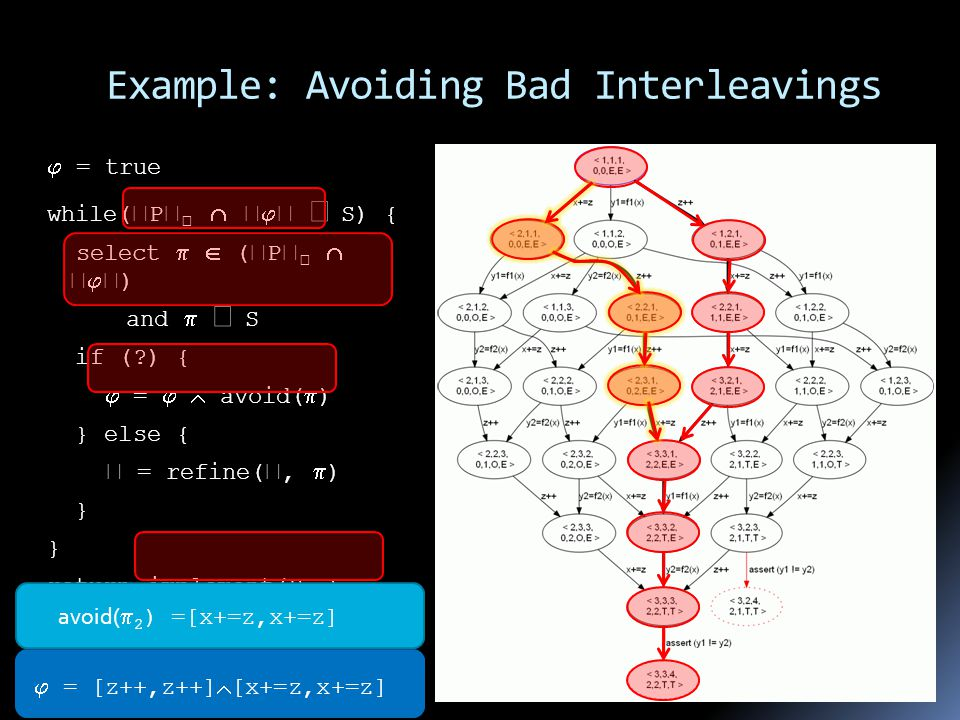 Example: Avoiding Bad Interleavings  = true while(  P        S) { select   (  P       ) and   S if ( ) {  =   avoid(  ) } else {  = refine( ,  ) } return implement(P,  ) avoid(  2 ) =[x+=z,x+=z]  = [z++,z++]  = [z++,z++]  [x+=z,x+=z]
